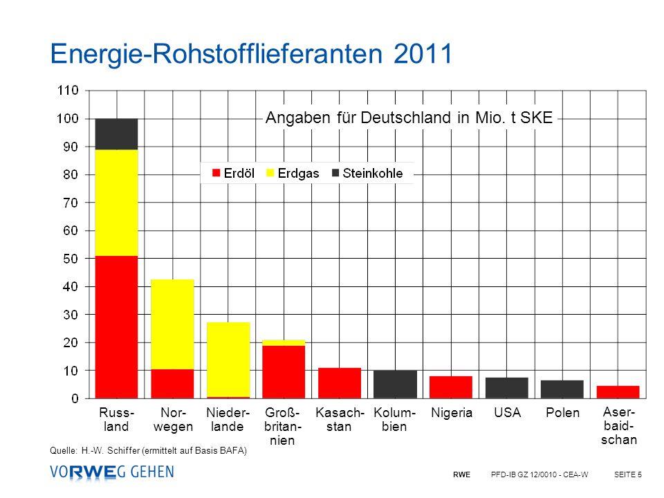 Energie-Rohstofflieferanten 2011