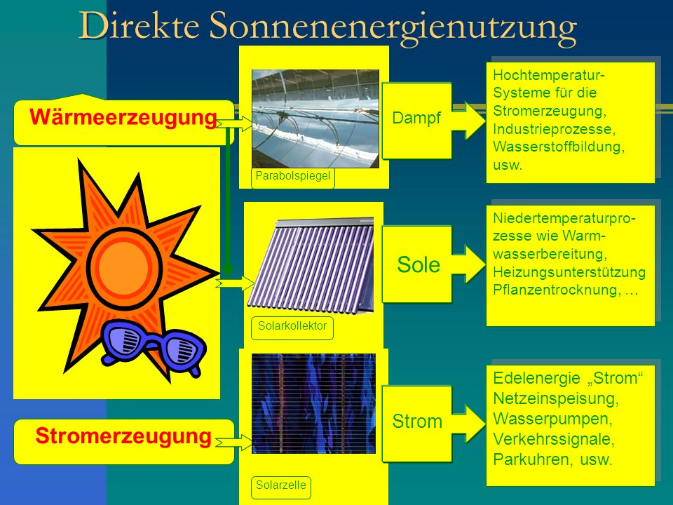 Direkte Sonnenenergienutzung