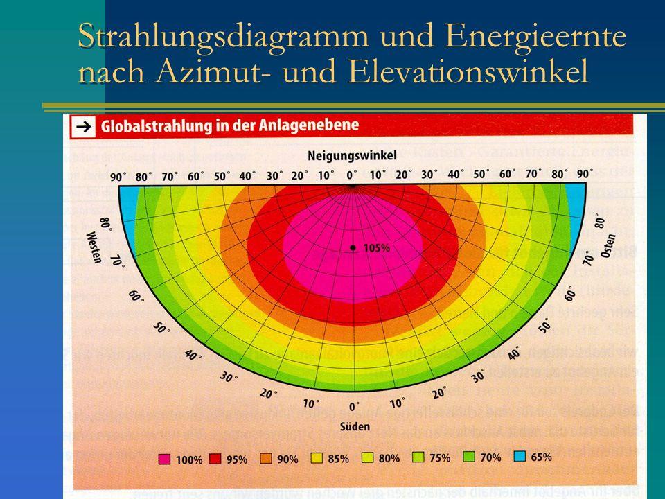 Strahlungsdiagramm und Energieernte nach Azimut- und Elevationswinkel