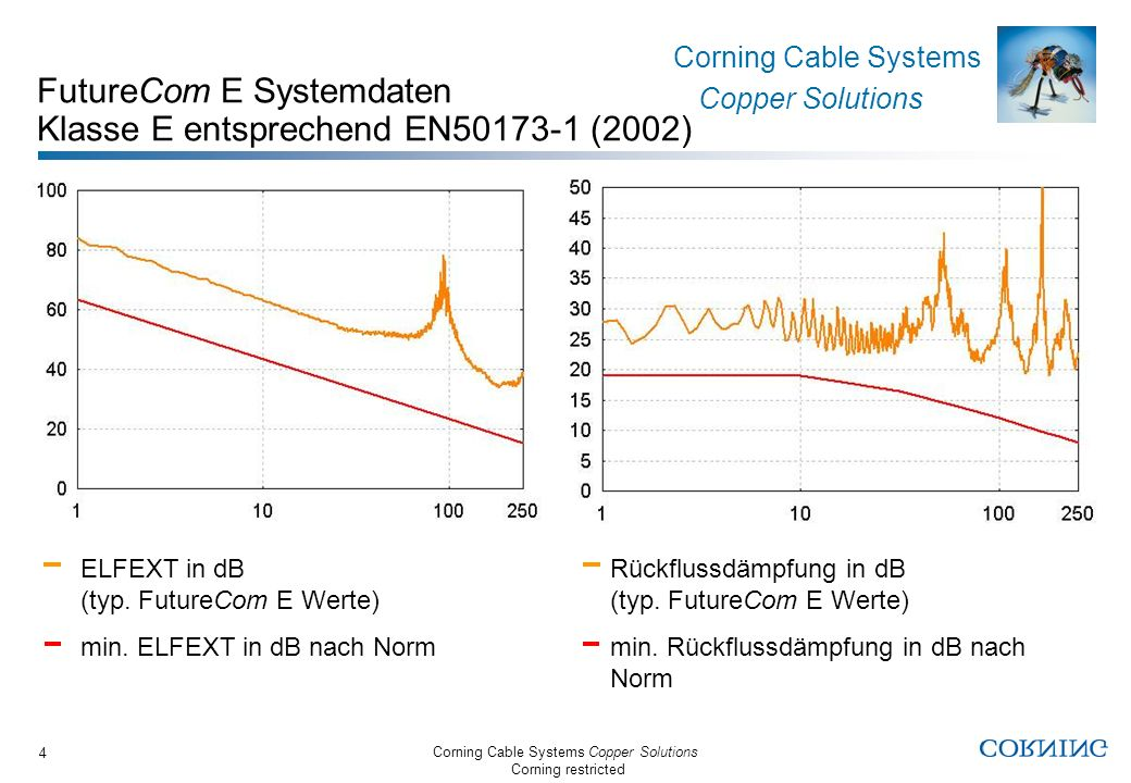 FutureCom E Systemdaten Klasse E entsprechend EN50173-1 (2002)