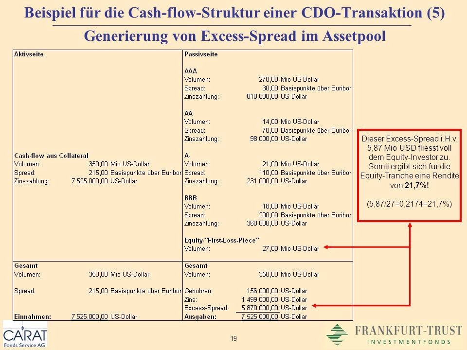 Beispiel für die Cash-flow-Struktur einer CDO-Transaktion (5) Generierung von Excess-Spread im Assetpool