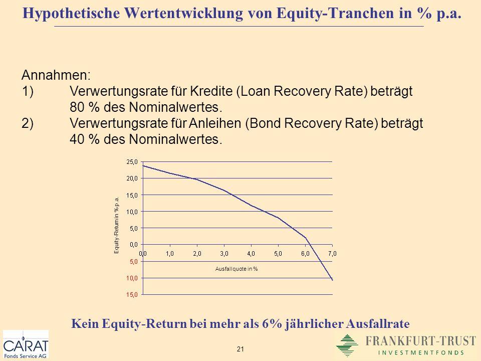 Hypothetische Wertentwicklung von Equity-Tranchen in % p.a.
