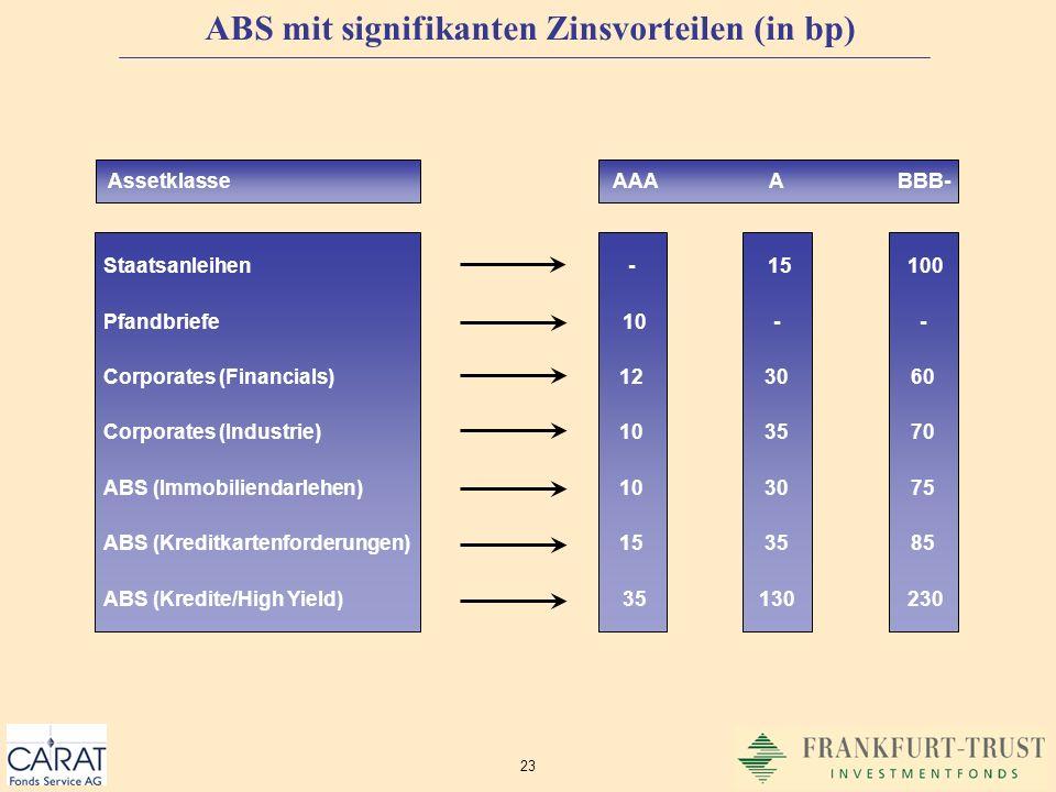 ABS mit signifikanten Zinsvorteilen (in bp)