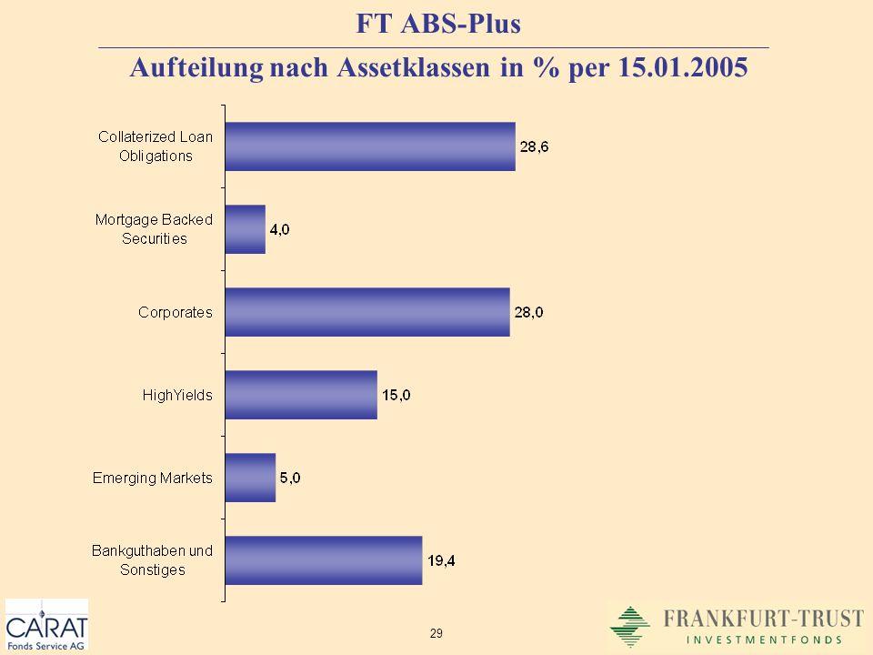 FT ABS-Plus Aufteilung nach Assetklassen in % per 15.01.2005
