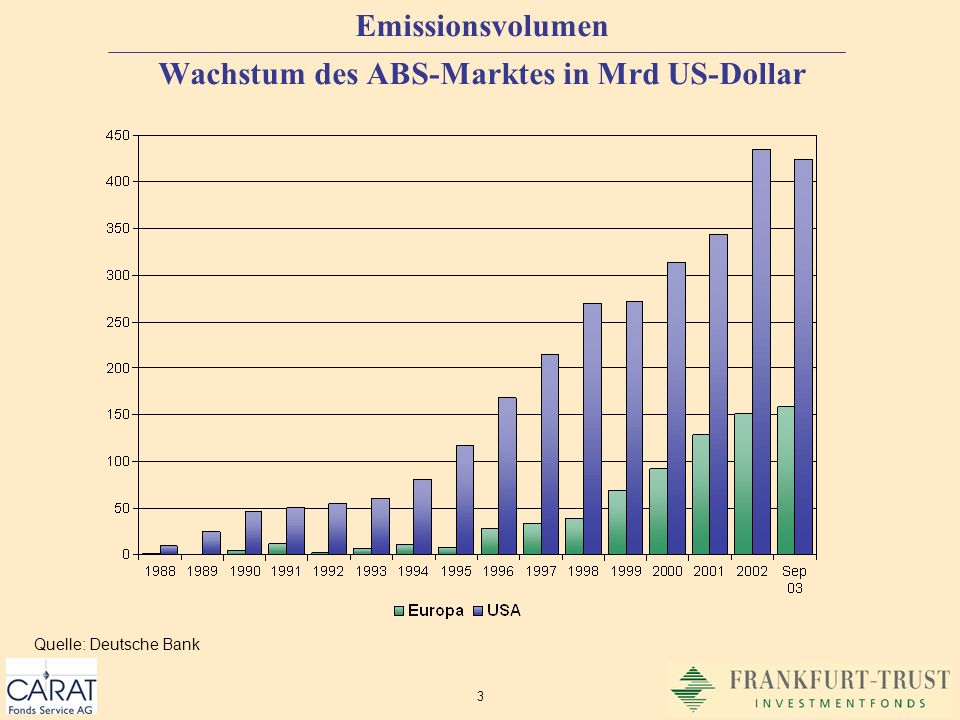 Emissionsvolumen Wachstum des ABS-Marktes in Mrd US-Dollar