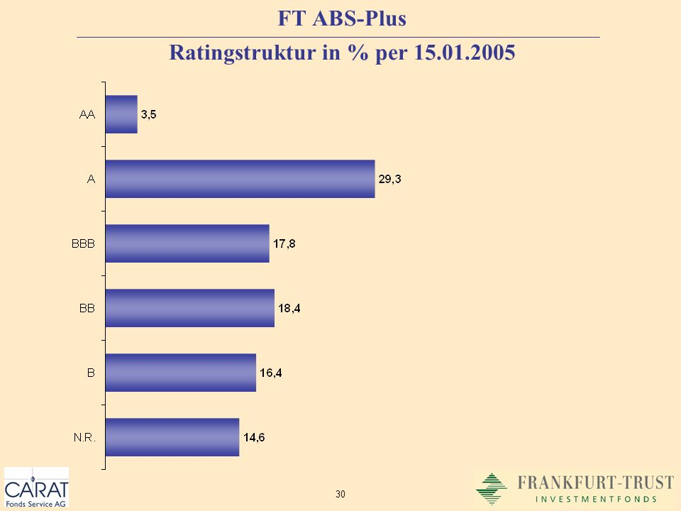 FT ABS-Plus Ratingstruktur in % per 15.01.2005