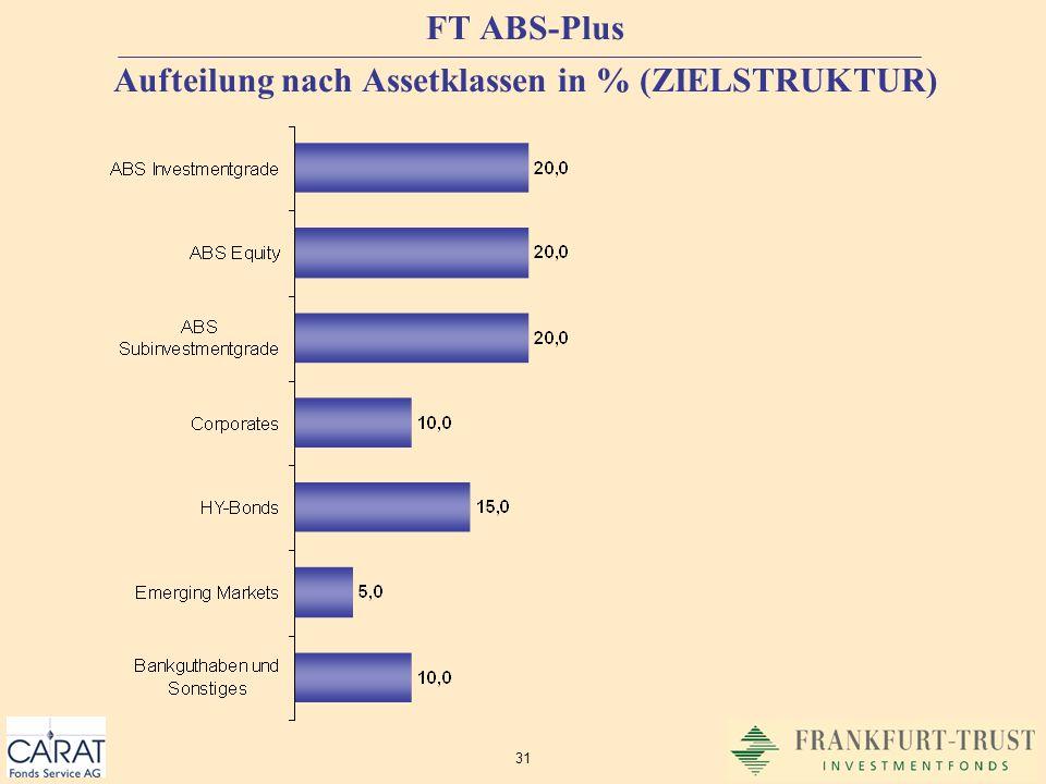 FT ABS-Plus Aufteilung nach Assetklassen in % (ZIELSTRUKTUR)