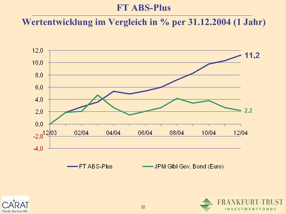 FT ABS-Plus Wertentwicklung im Vergleich in % per 31.12.2004 (1 Jahr)