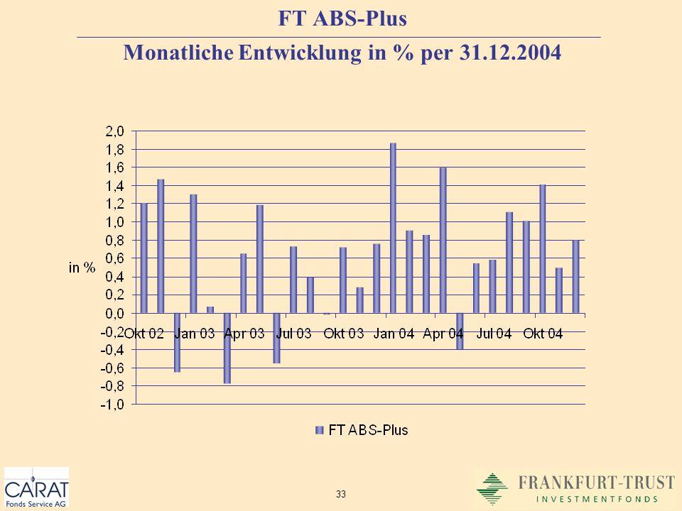 FT ABS-Plus Monatliche Entwicklung in % per 31.12.2004
