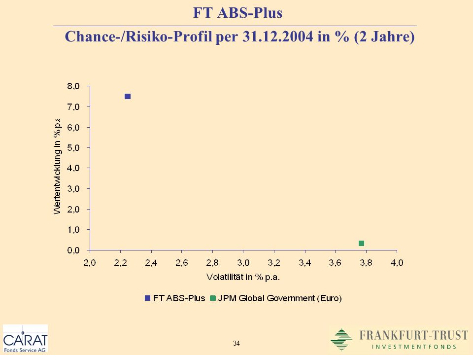 FT ABS-Plus Chance-/Risiko-Profil per 31.12.2004 in % (2 Jahre)