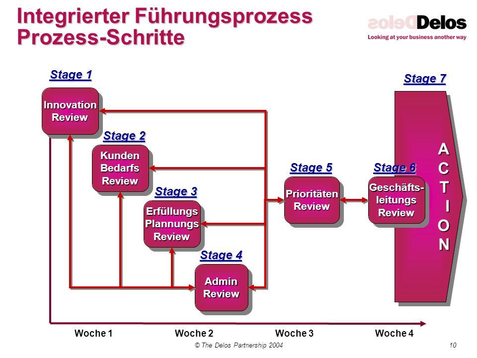 Integrierter Führungsprozess Prozess-Schritte