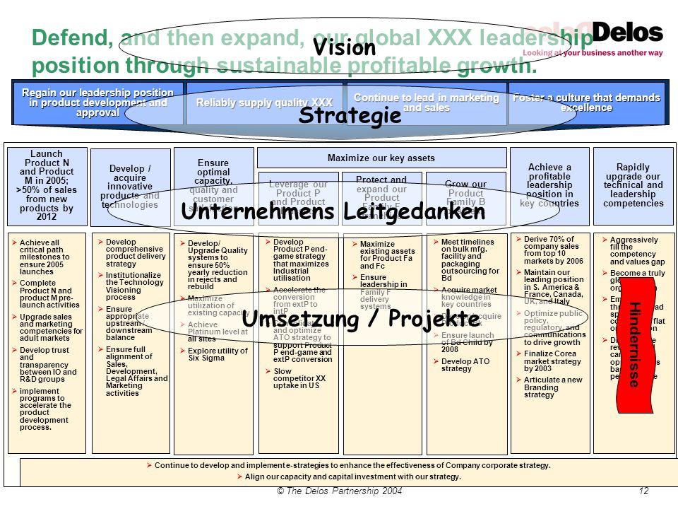 Vision Strategie Unternehmens Leitgedanken Umsetzung / Projekte