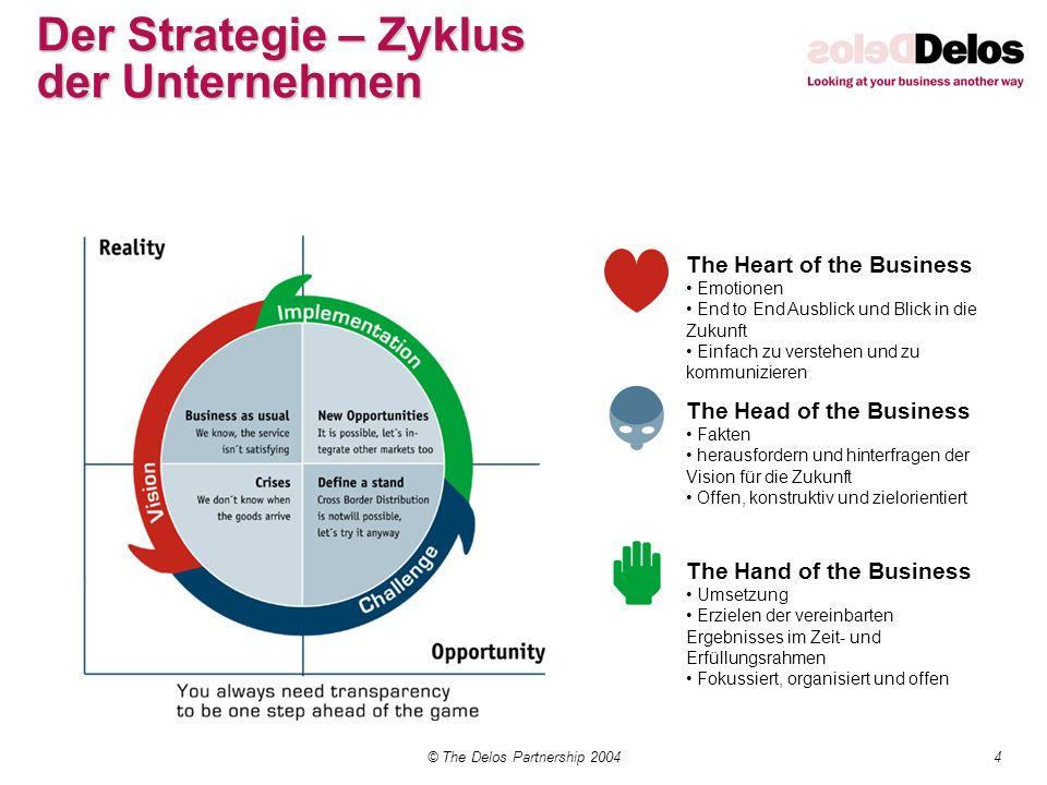 Der Strategie – Zyklus der Unternehmen