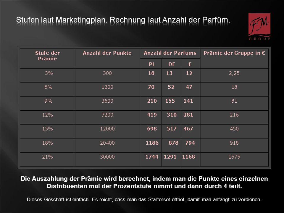 Stufe der Prämie. Anzahl der Punkte. Anzahl der Parfums. PL DE E. Prämie der Gruppe in €