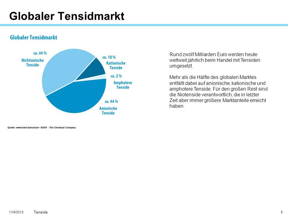 Globaler Tensidmarkt Rund zwölf Milliarden Euro werden heute weltweit jährlich beim Handel mit Tensiden umgesetzt.