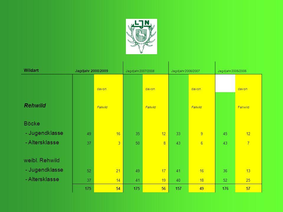 Rehwild Böcke - Jugendklasse - Altersklasse weibl. Rehwild Wildart 49