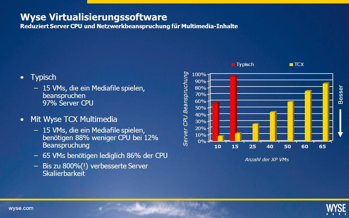 Server CPU Beanspruchung