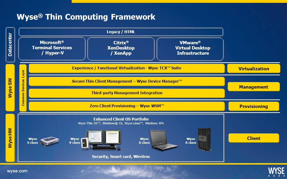 Wyse® Thin Computing Framework