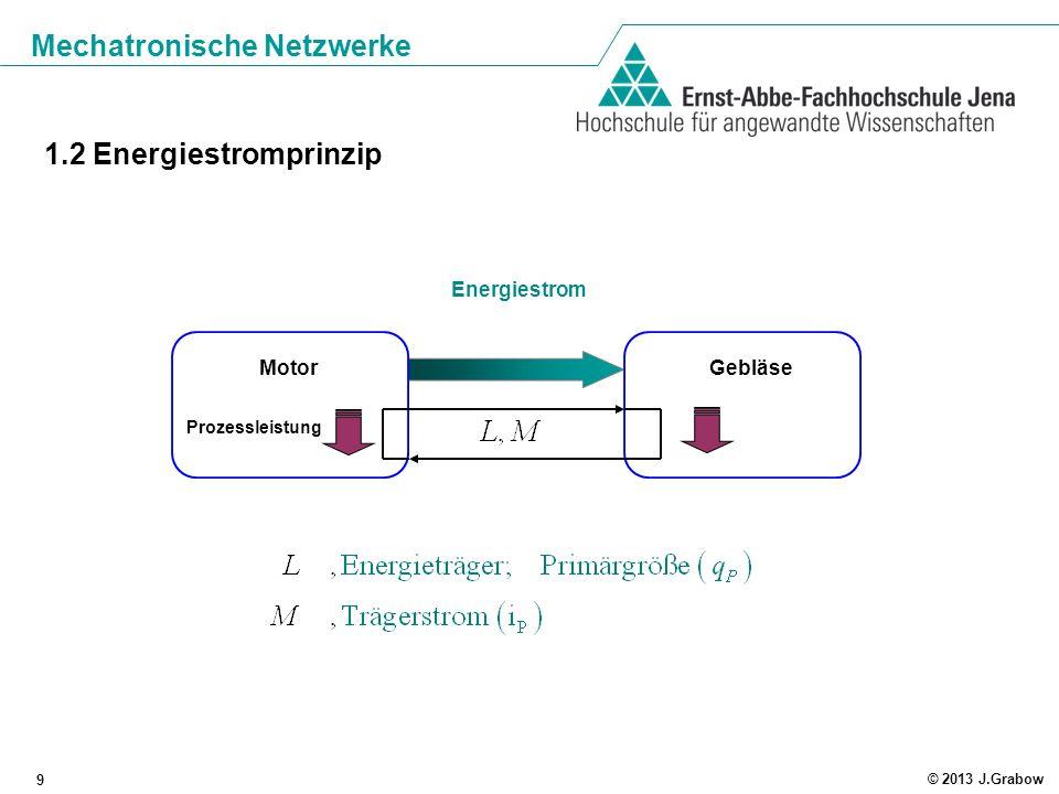 1.2 Energiestromprinzip Motor Gebläse Energiestrom Prozessleistung