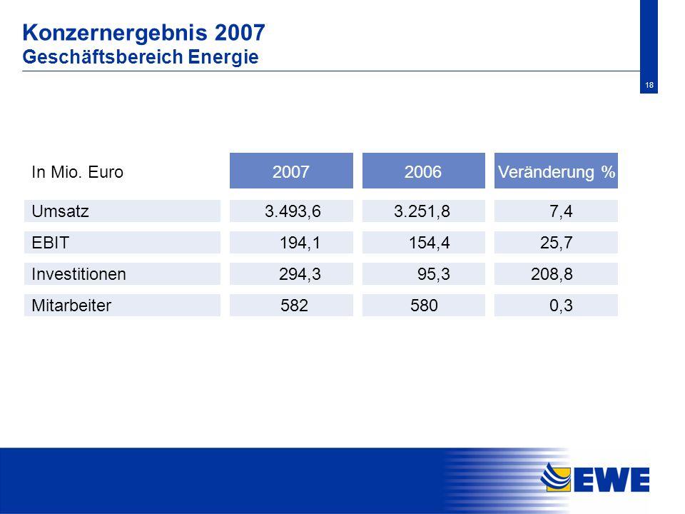Konzernergebnis 2007 Geschäftsbereich Energie