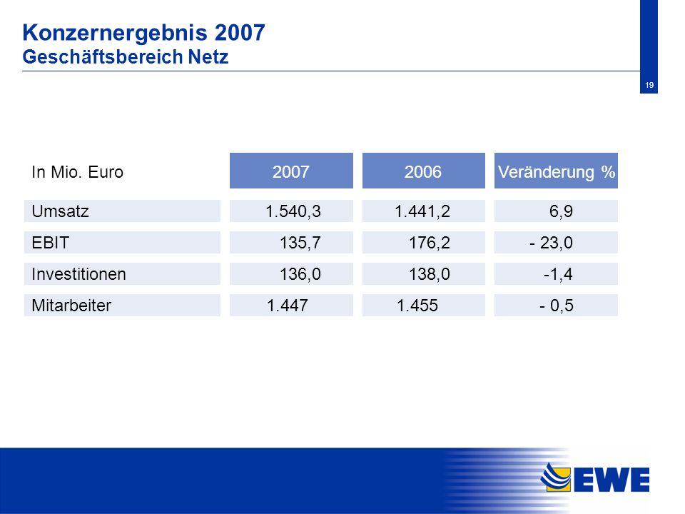 Konzernergebnis 2007 Geschäftsbereich Netz