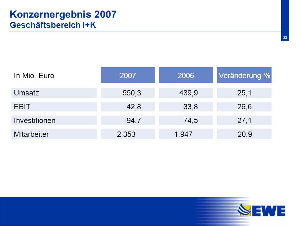 Konzernergebnis 2007 Geschäftsbereich I+K