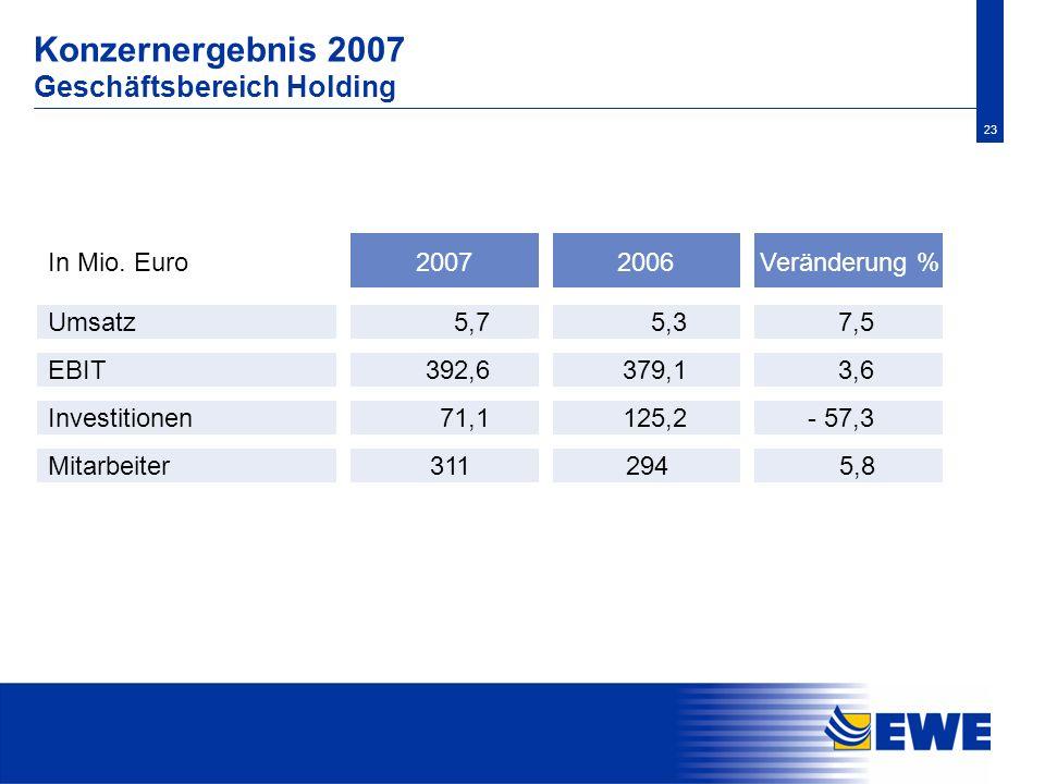 Konzernergebnis 2007 Geschäftsbereich Holding