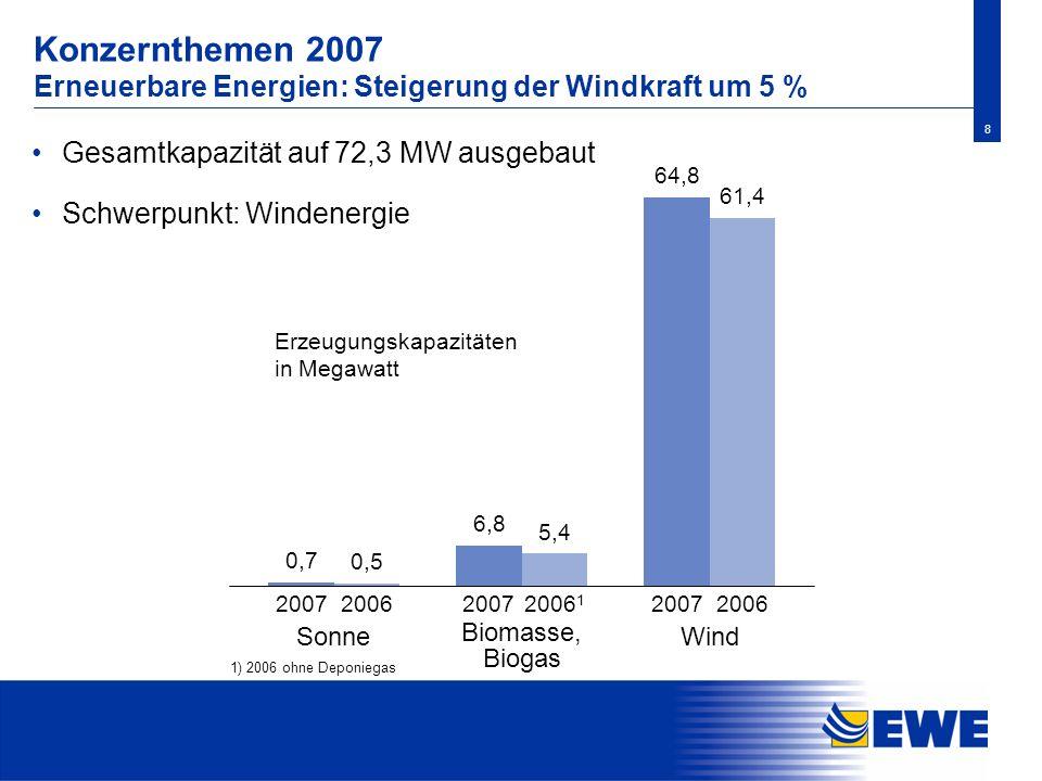 Konzernthemen 2007 Erneuerbare Energien: Steigerung der Windkraft um 5 %