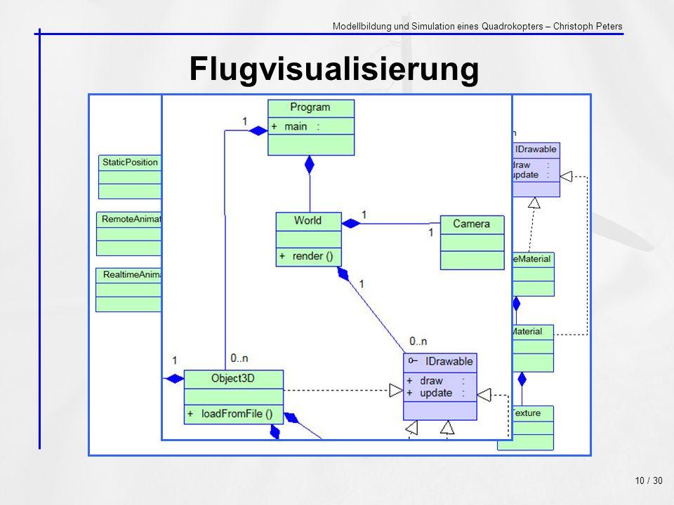 Modellbildung und Simulation eines Quadrokopters – Christoph Peters