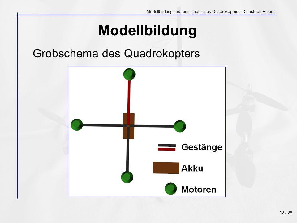 Modellbildung Grobschema des Quadrokopters