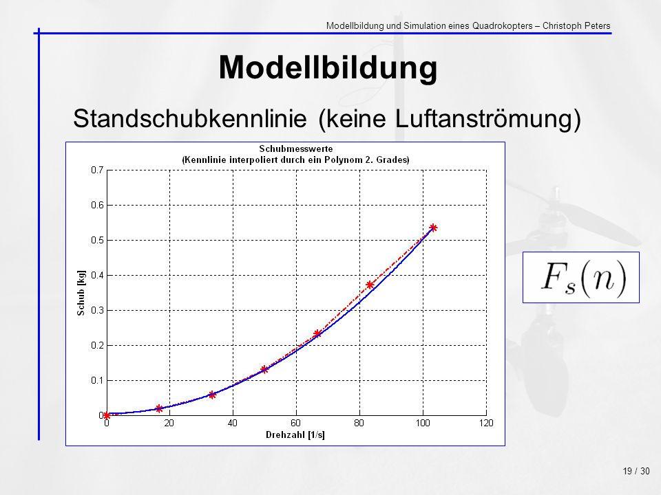 Modellbildung Standschubkennlinie (keine Luftanströmung)