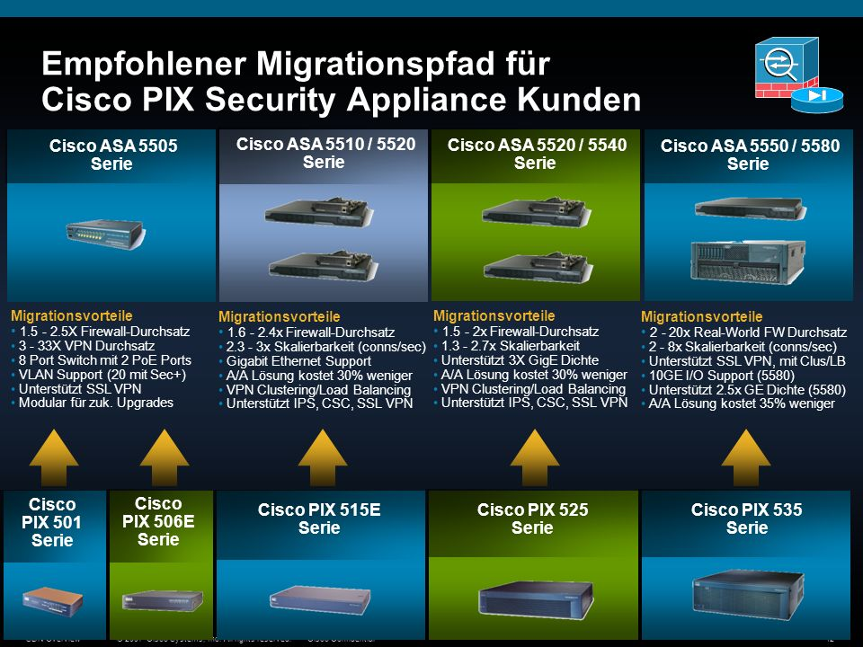Empfohlener Migrationspfad für Cisco PIX Security Appliance Kunden
