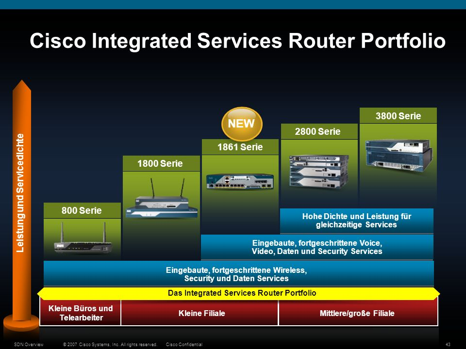 Cisco Integrated Services Router Portfolio