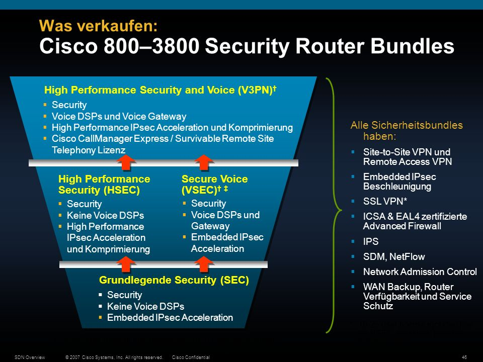 Was verkaufen: Cisco 800–3800 Security Router Bundles