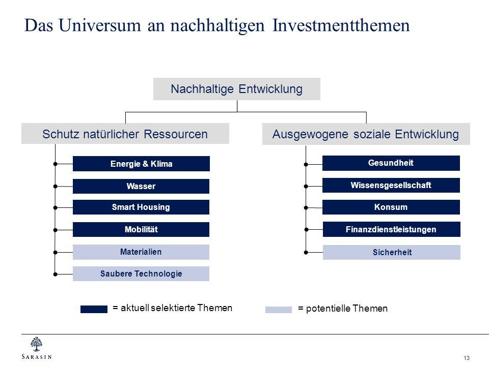 Das Universum an nachhaltigen Investmentthemen
