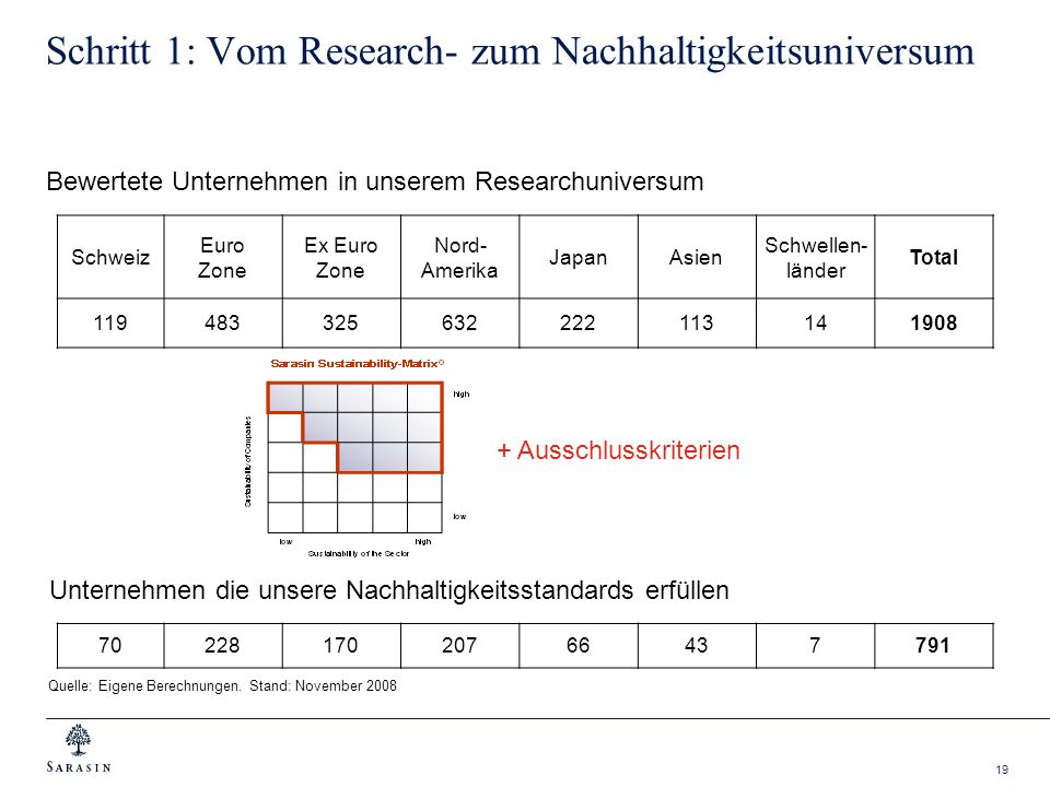 Schritt 1: Vom Research- zum Nachhaltigkeitsuniversum