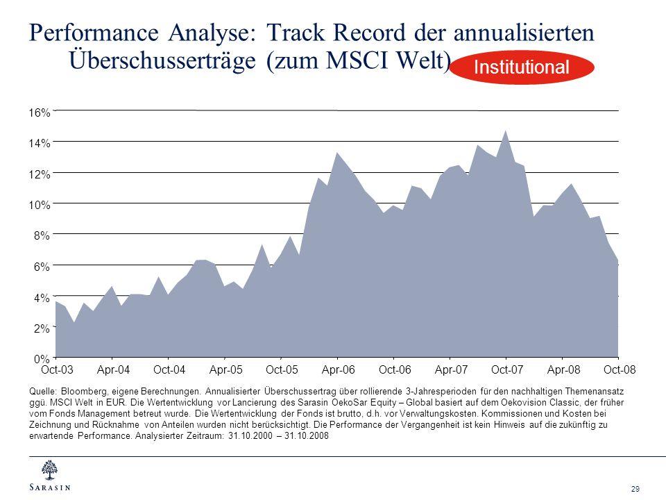 Performance Analyse: Track Record der annualisierten Überschusserträge (zum MSCI Welt)