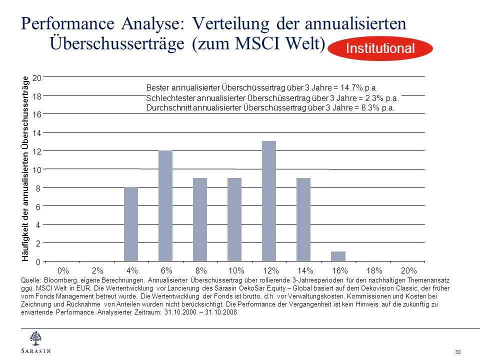 Performance Analyse: Verteilung der annualisierten Überschusserträge (zum MSCI Welt)