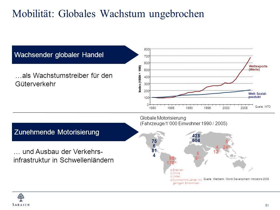 Mobilität: Globales Wachstum ungebrochen