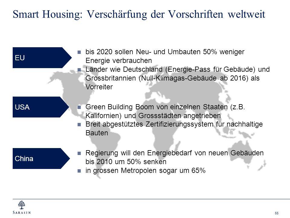 Smart Housing: Verschärfung der Vorschriften weltweit