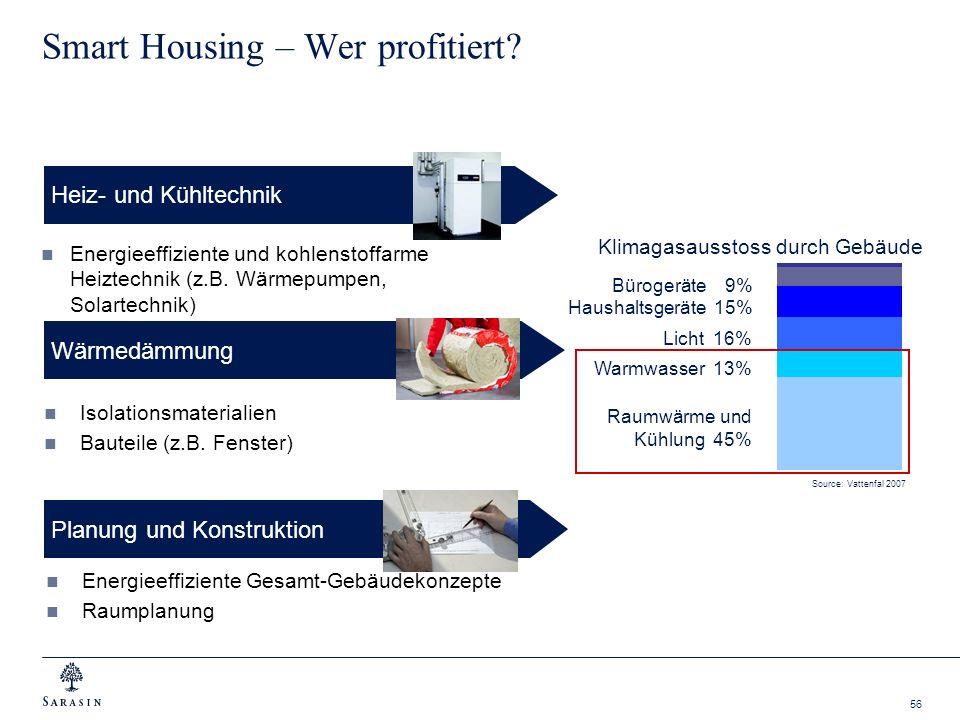 Smart Housing – Wer profitiert