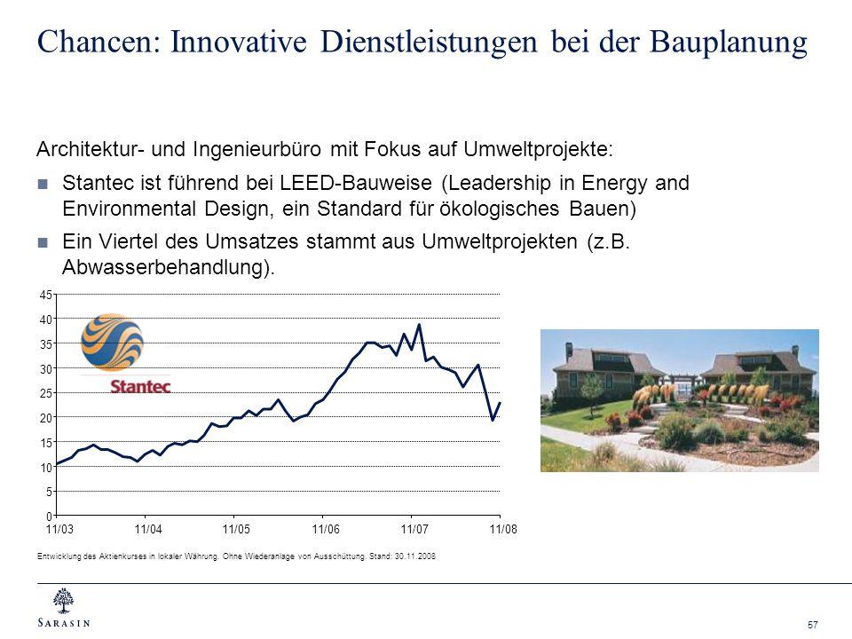 Chancen: Innovative Dienstleistungen bei der Bauplanung