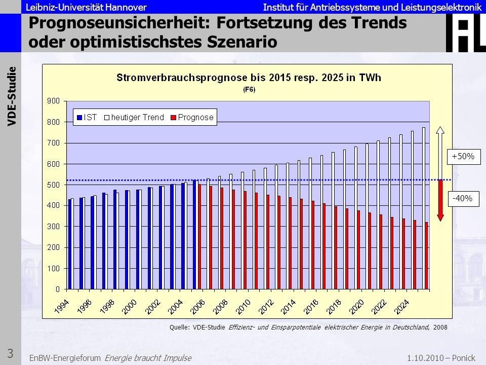 Prognoseunsicherheit: Fortsetzung des Trends oder optimistischstes Szenario