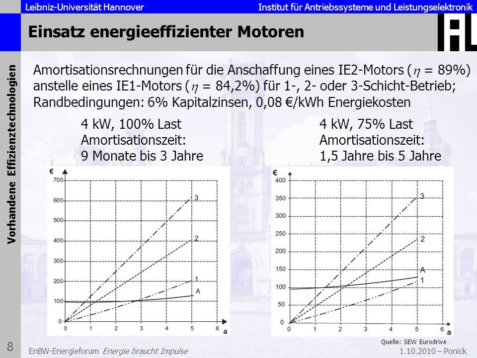 Einsatz energieeffizienter Motoren