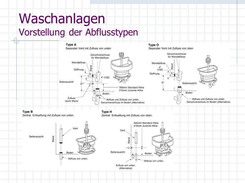 Waschanlagen Vorstellung der Abflusstypen