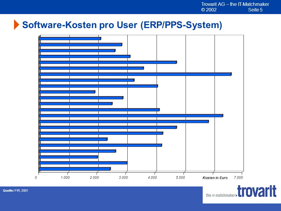 Software-Kosten pro User (ERP/PPS-System)