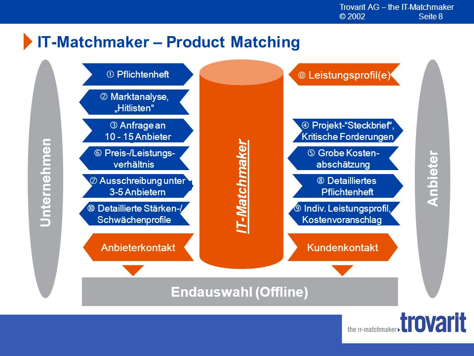 IT-Matchmaker – Product Matching