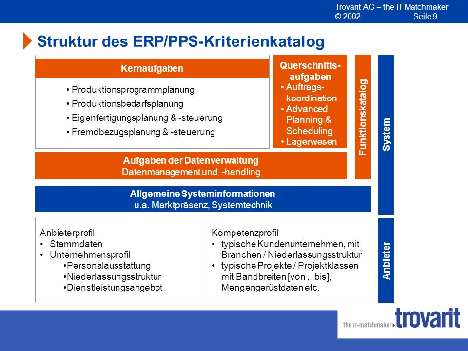 Struktur des ERP/PPS-Kriterienkatalog