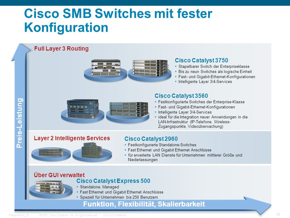Cisco SMB Switches mit fester Konfiguration