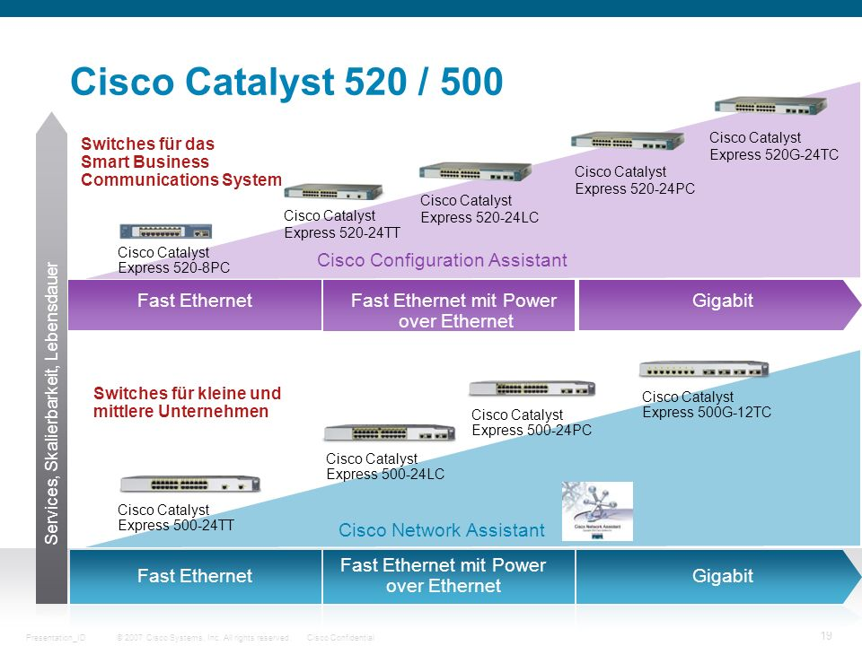 Cisco Catalyst 520 / 500 Cisco Configuration Assistant Fast Ethernet